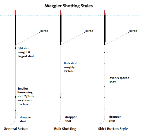 A Waggler shotting pattern